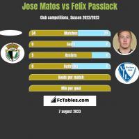 Jose Matos vs Felix Passlack h2h player stats
