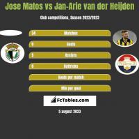 Jose Matos vs Jan-Arie van der Heijden h2h player stats