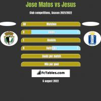 Jose Matos vs Jesus h2h player stats
