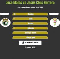 Jose Matos vs Jesus Chus Herrero h2h player stats