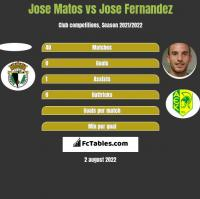 Jose Matos vs Jose Fernandez h2h player stats