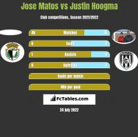 Jose Matos vs Justin Hoogma h2h player stats
