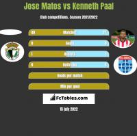 Jose Matos vs Kenneth Paal h2h player stats