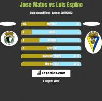 Jose Matos vs Luis Espino h2h player stats
