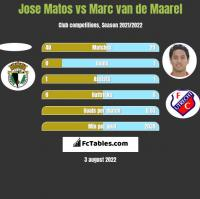 Jose Matos vs Marc van de Maarel h2h player stats