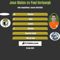 Jose Matos vs Paul Verhaegh h2h player stats
