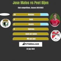 Jose Matos vs Peet Bijen h2h player stats