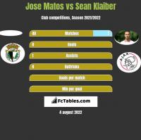 Jose Matos vs Sean Klaiber h2h player stats