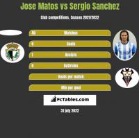 Jose Matos vs Sergio Sanchez h2h player stats
