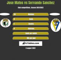 Jose Matos vs Servando Sanchez h2h player stats
