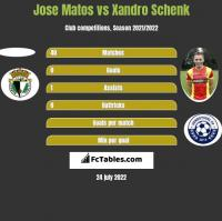 Jose Matos vs Xandro Schenk h2h player stats