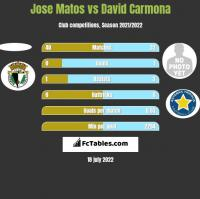 Jose Matos vs David Carmona h2h player stats