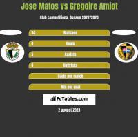 Jose Matos vs Gregoire Amiot h2h player stats