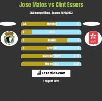 Jose Matos vs Clint Essers h2h player stats
