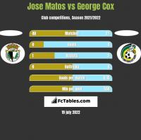 Jose Matos vs George Cox h2h player stats