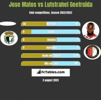 Jose Matos vs Lutstrahel Geetruida h2h player stats