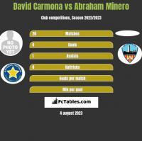 David Carmona vs Abraham Minero h2h player stats