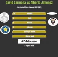David Carmona vs Alberto Jimenez h2h player stats