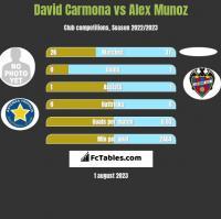 David Carmona vs Alex Munoz h2h player stats