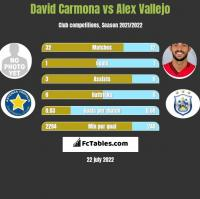 David Carmona vs Alex Vallejo h2h player stats