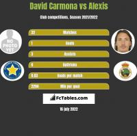 David Carmona vs Alexis h2h player stats