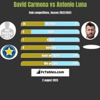 David Carmona vs Antonio Luna h2h player stats