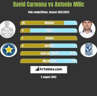 David Carmona vs Antonio Milic h2h player stats