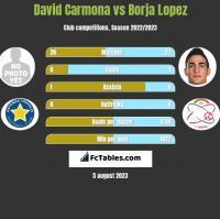 David Carmona vs Borja Lopez h2h player stats