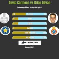 David Carmona vs Brian Olivan h2h player stats