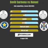 David Carmona vs Bunuel h2h player stats