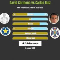 David Carmona vs Carlos Ruiz h2h player stats
