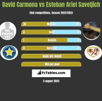 David Carmona vs Esteban Ariel Saveljich h2h player stats