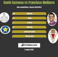 David Carmona vs Francisco Molinero h2h player stats
