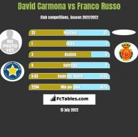 David Carmona vs Franco Russo h2h player stats