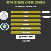 David Carmona vs Inaki Olaortua h2h player stats