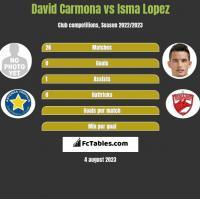 David Carmona vs Isma Lopez h2h player stats