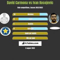 David Carmona vs Ivan Kecojevic h2h player stats