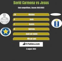 David Carmona vs Jesus h2h player stats