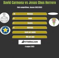 David Carmona vs Jesus Chus Herrero h2h player stats