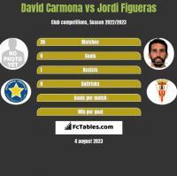 David Carmona vs Jordi Figueras h2h player stats