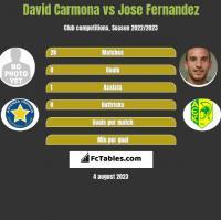 David Carmona vs Jose Fernandez h2h player stats
