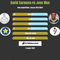 David Carmona vs Jose Rios h2h player stats