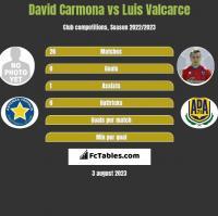 David Carmona vs Luis Valcarce h2h player stats