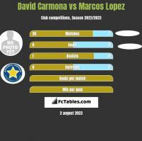 David Carmona vs Marcos Lopez h2h player stats