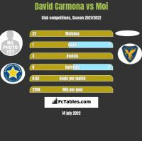 David Carmona vs Moi h2h player stats