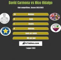 David Carmona vs Nico Hidalgo h2h player stats
