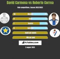 David Carmona vs Roberto Correa h2h player stats