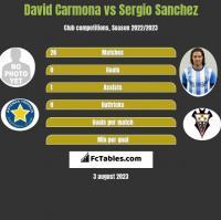 David Carmona vs Sergio Sanchez h2h player stats