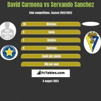 David Carmona vs Servando Sanchez h2h player stats