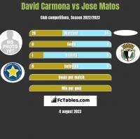 David Carmona vs Jose Matos h2h player stats